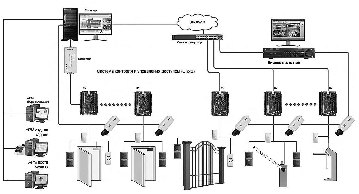 Контроль и управление доступом